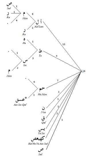 Quranic_initial_letters_en