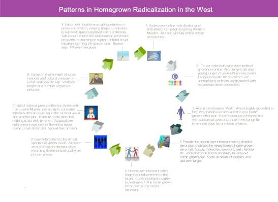 HomeGrownRadicalizationPattern